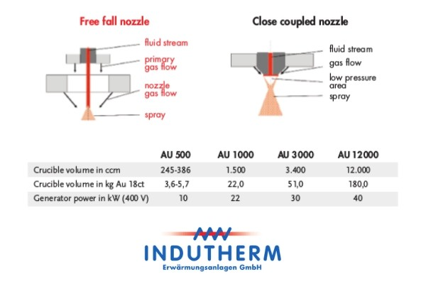 Indutherm Powder Atomisation Plants - benefits -01
