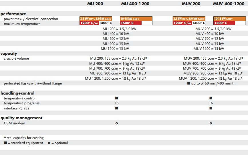 MU Series Specifications